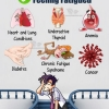 6 Medical Reasons for Feeling Fatigued