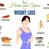 Best Herbs and Spices for Weight Loss