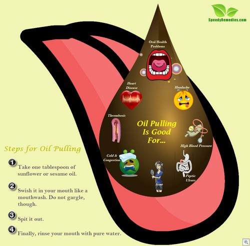efficacy of oil pulling therapy using Frequently asked questions (faq) oil pulling benefits  will the meds interfere with the effectiveness of the oil pulling  2013 oil pulling - wonderful therapy .
