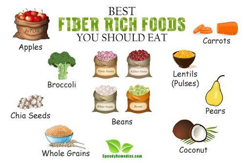 sources of fiber